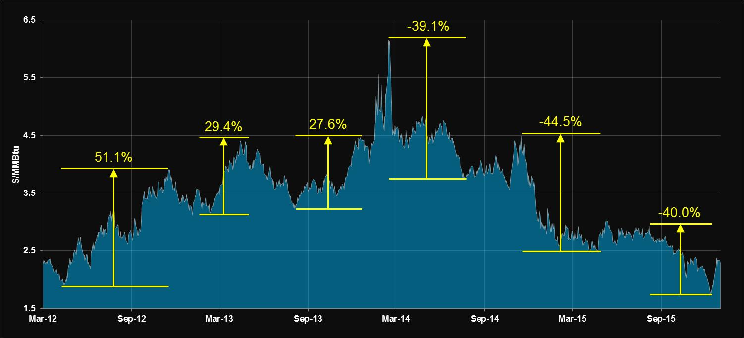 Nymex Henry Hub Historical Natural Gas Prices