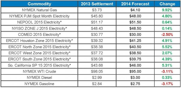 Tradition Energy 2014 Energy Price Forecast Announced To The Public