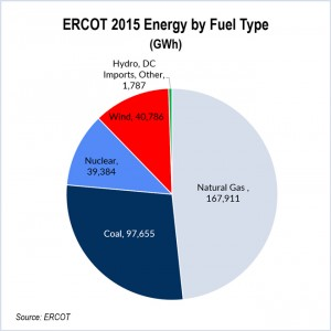 ERCOT-2015-Energy-by-Fuel-Type-ERCOT-web-300x300